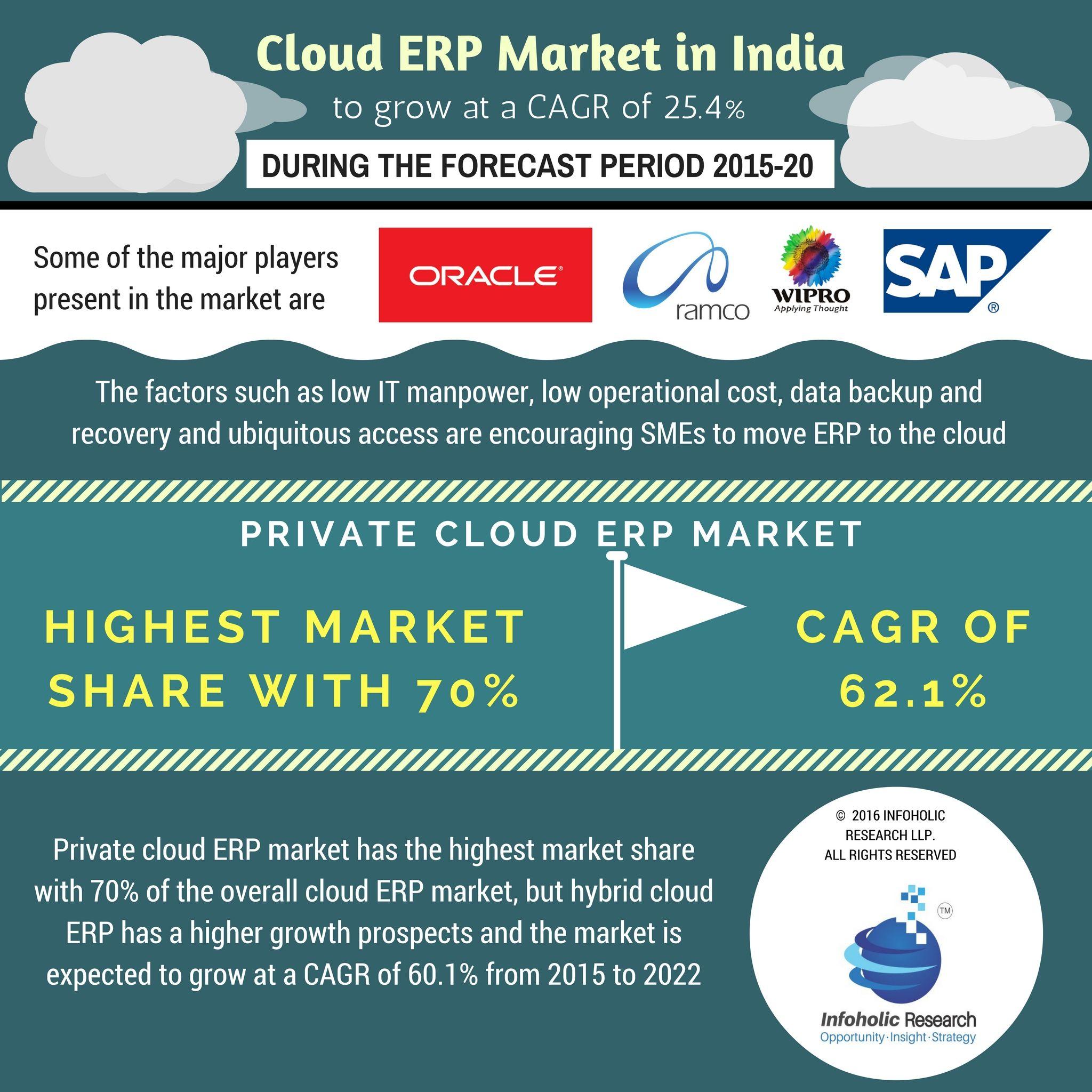Cloud ERP Market in India Research Report 20152020