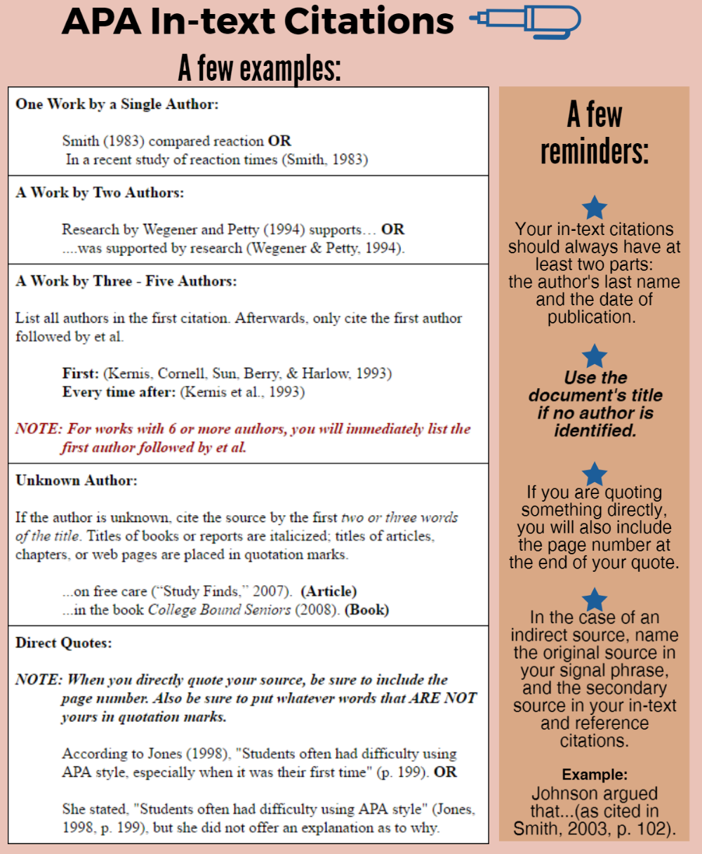 Pin By Keri On Master Degree College Writing Apa Style Format How To Cite Book Chapter Chicago