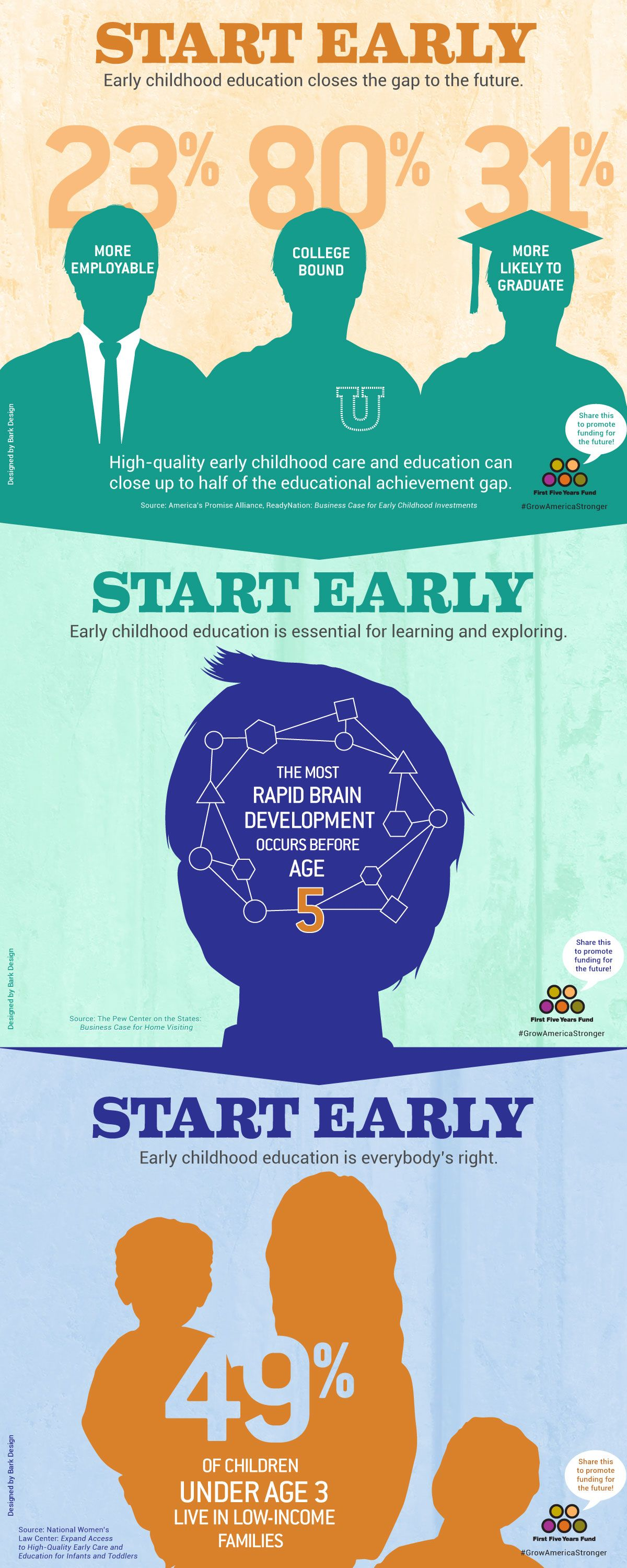 The Most Rapid Brain Development Occurs Before Age 5 To Learn More About The Importance Of Qualit Early Childhood Education Childhood Education Early Learning
