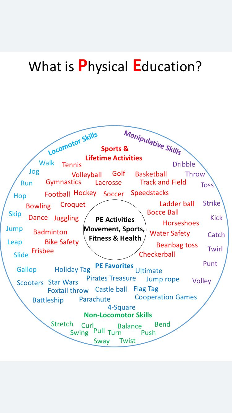 Physical Education Thinking Map Circle Map for the first
