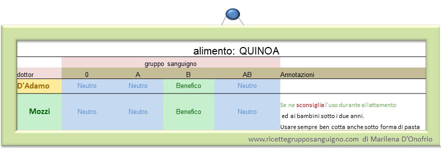 alimento: Quinoa