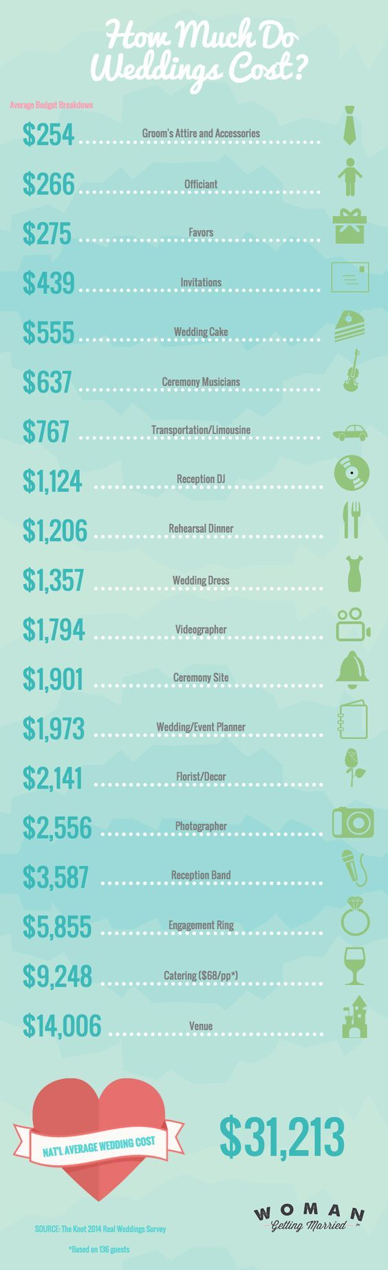 how much a wedding costs fyi pinterest wedding wedding costs