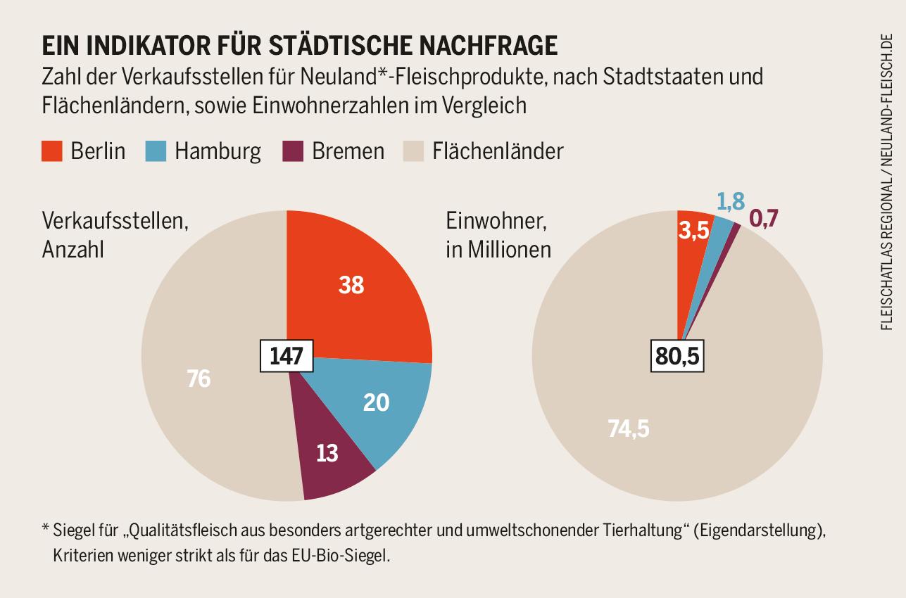 Ein Indikator Fur Stadtische Nachfrage Zahl Der Verkaufsstellen Fur Neuland Bremen Berlin Hamburg Hamburg
