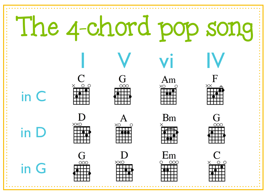 Free Guitar Chord Image Library | MS Music | Pinterest | Pop songs ...