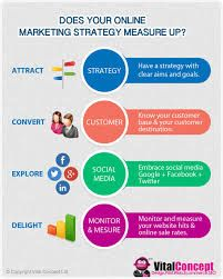 Digital Marketing Digital Marketing Strategy Digital Marketing