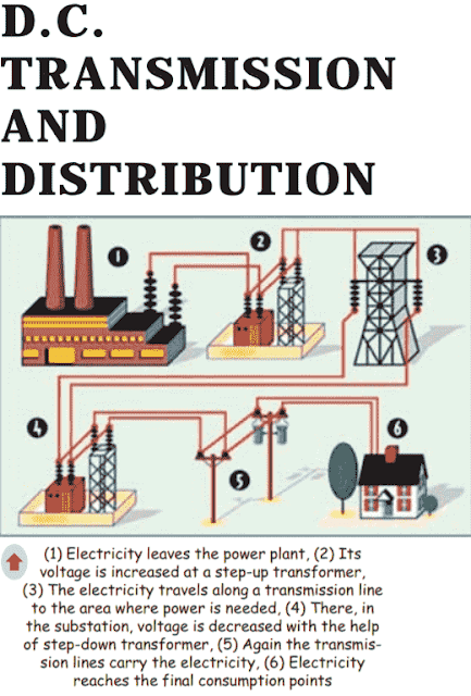 Hvdc Transmission And Distribution System Network Transmission And Distribution Of D C Direct Current Power By Meaning Of Transmission System Distribution