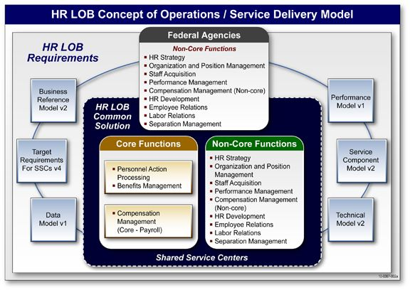 Hr Service Delivery Model Conceptualarchitecturalmodels Pinned By