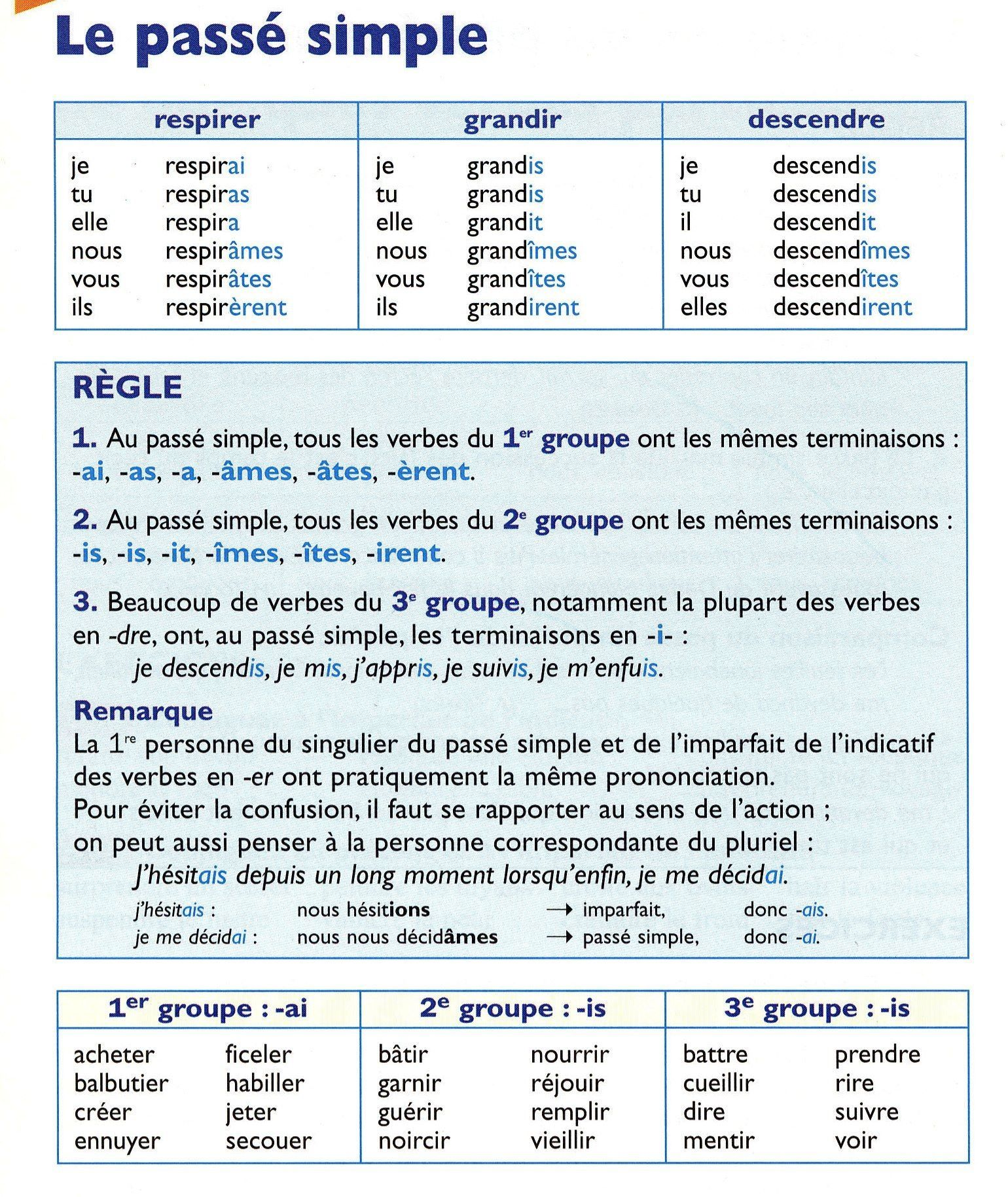Passe Simple French Grammar French Language Lessons French Flashcards