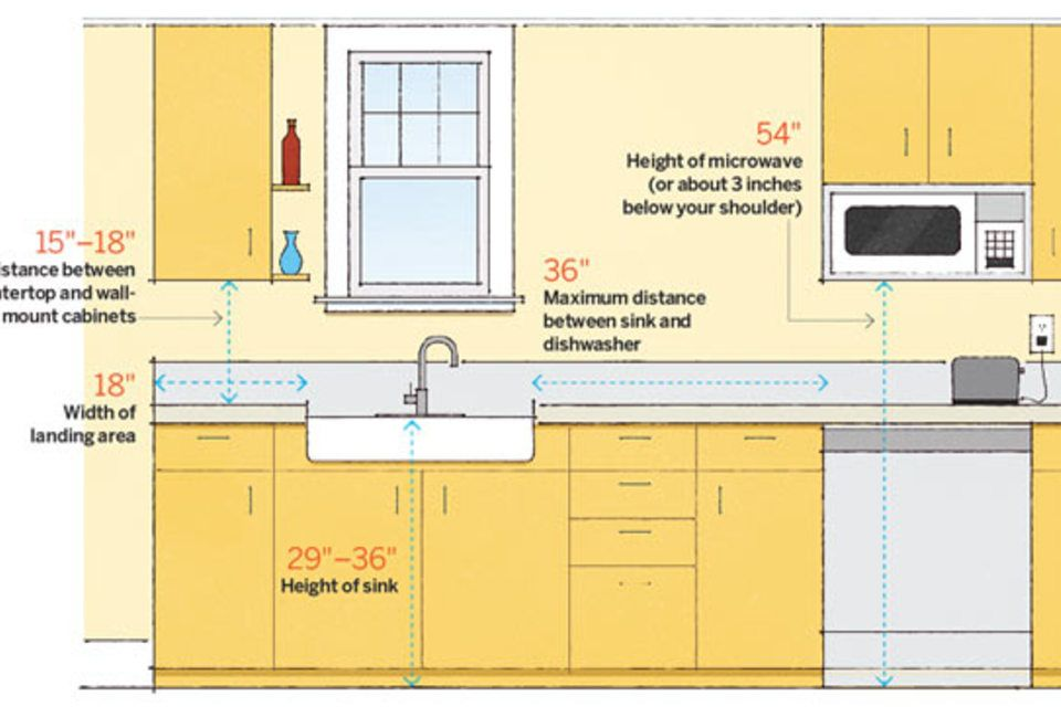 64 Important Numbers Every Homeowner Should Know Time To Build Kitchen Layout Plans Kitchen Layout Kitchen Remodeling Projects
