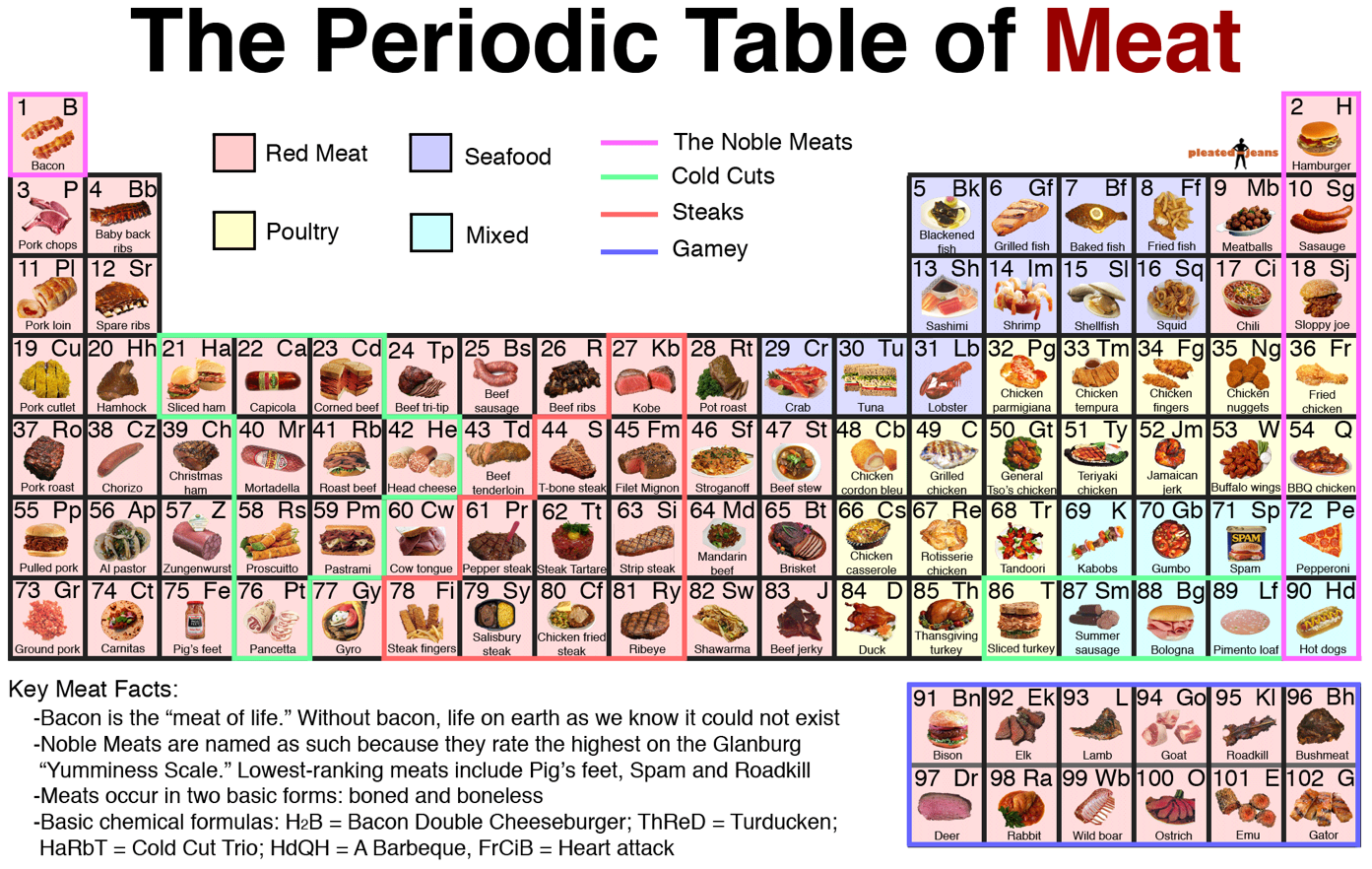 Beeriodic Table Of Elements Poste