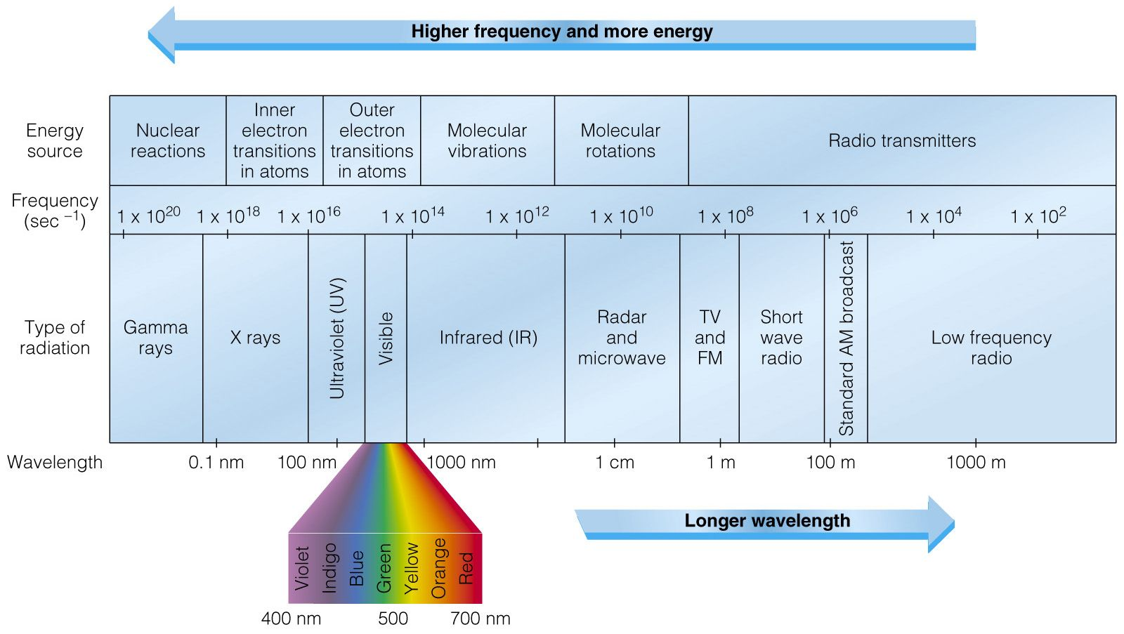 Image result for electromagnetic spectrum diagram   Yoga ...