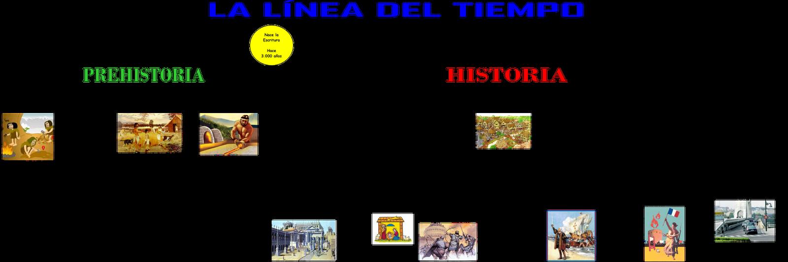 Línea Del Tiempo Y La Prehistoria Cuando Linea Del Tiempo Linea Del Tiempo Historia Historia De La Educacion