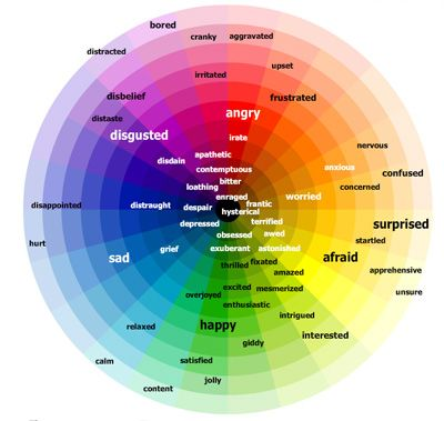 Emotional Regulation Activities For Adults Colors And Emotions Emotion Color Wheel Color Psychology