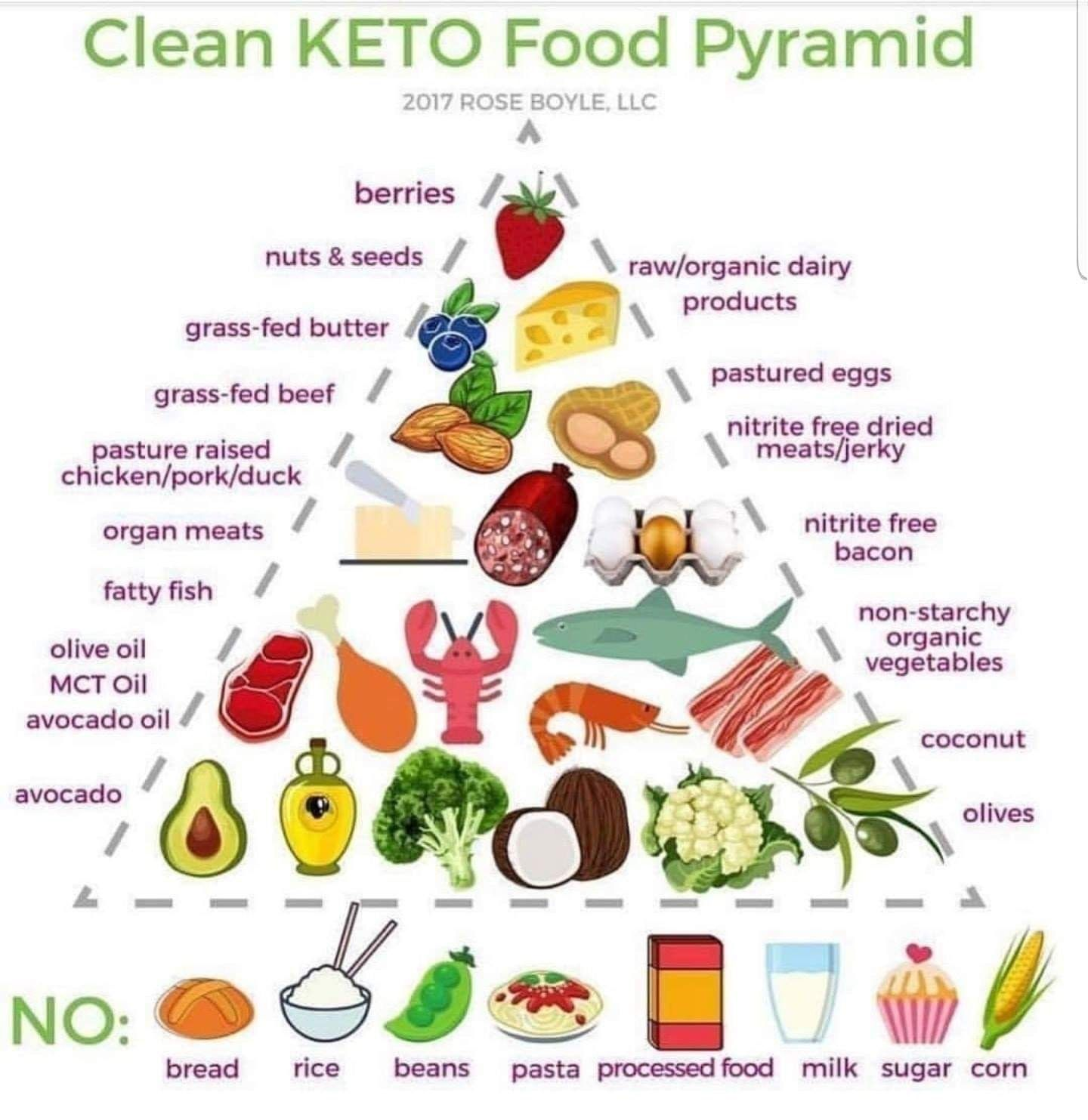 Keto Pyramid Chart With Images