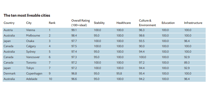 World Most Livable Cities Most Canadian City In Top 10 Canada City City World