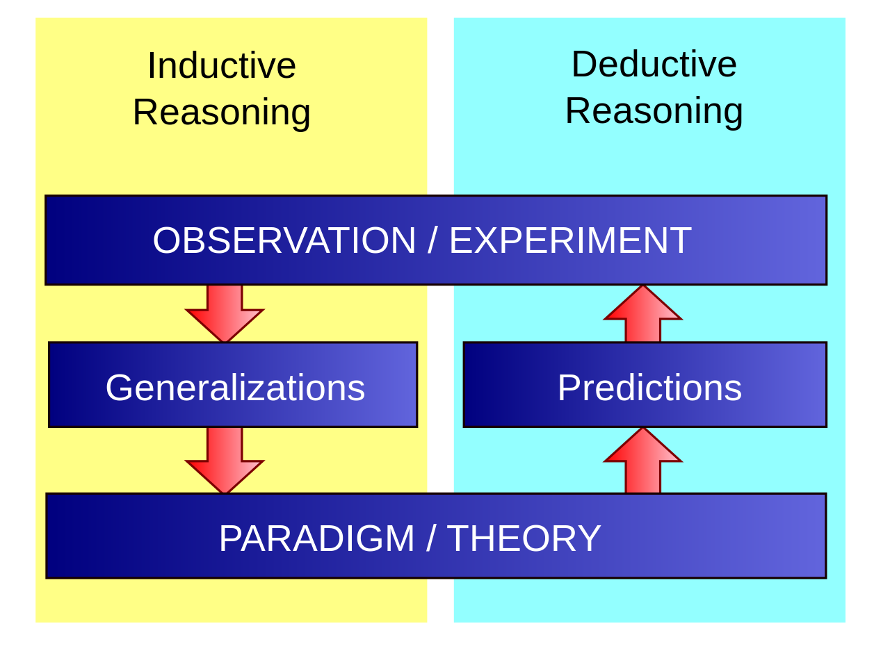 Diagrams Deductive Inductive Reasoning