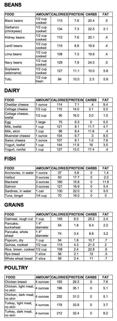 Proper Food Combining Tips and A List of High Protein