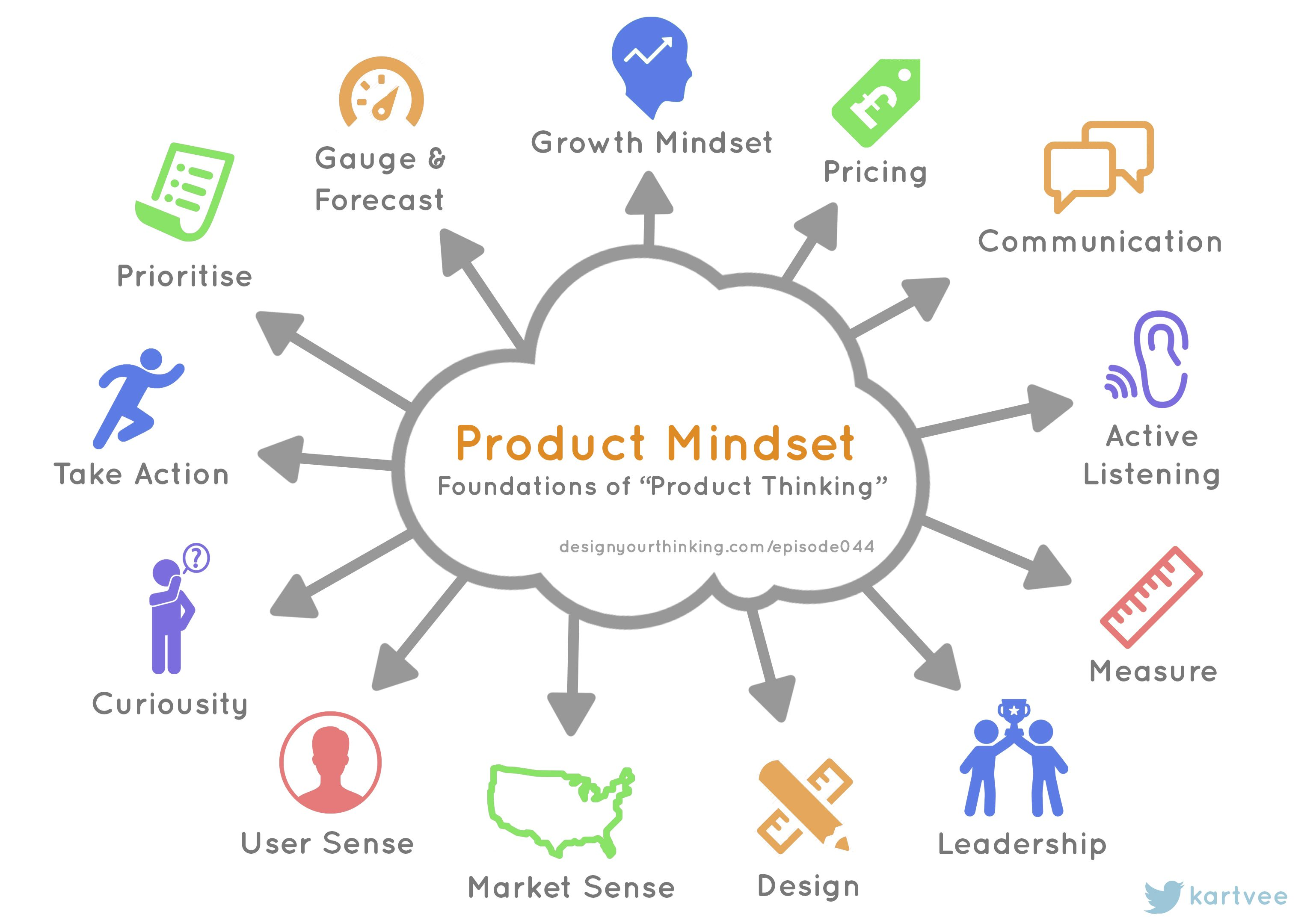 How to be a customer success manager with the mindset of a