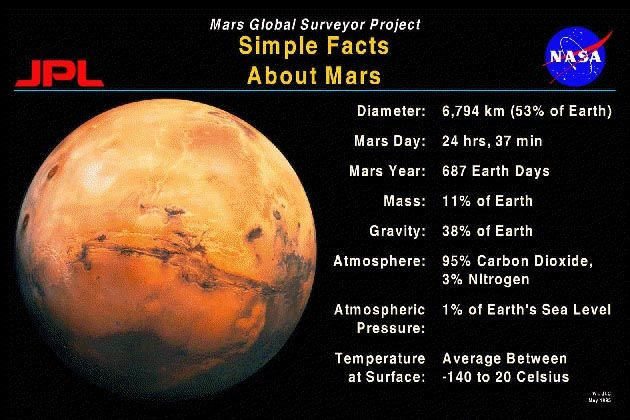 Planet Mars Information and Facts - Pics about space | All ...
