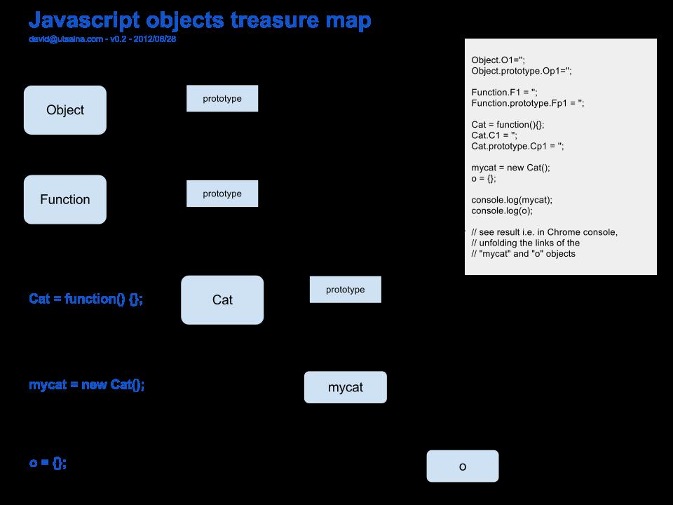 Javascript prototype chain diagram google search javascript javascript prototype chain diagram google search ccuart Images