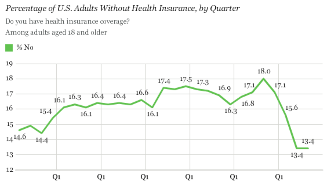 Gallup The uninsured rate has dramatically fallen during