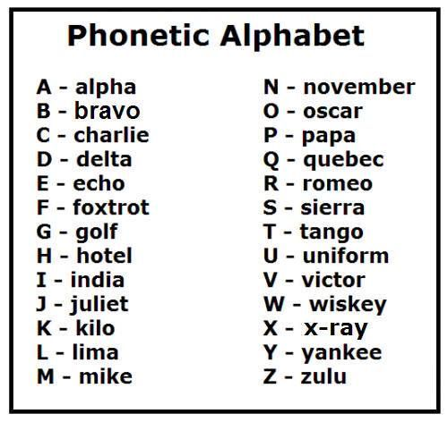 Nato Phonetic Alphabet Chart HttpHightidefestivalOrgNato