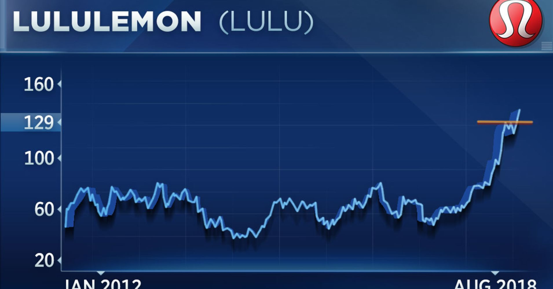 Lululemon Is Rallying After Earnings And Trader Says Its Charts