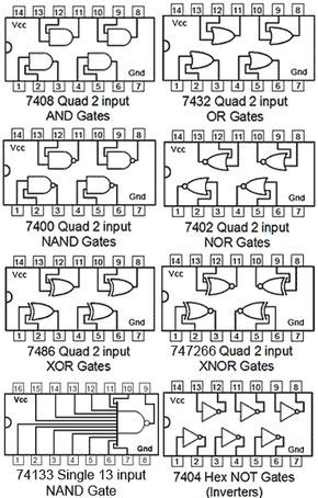 Fig  2 1 1 Logic Gates From the 74 series TTL IC Family
