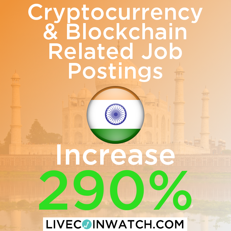 cryptocurrency current price in india