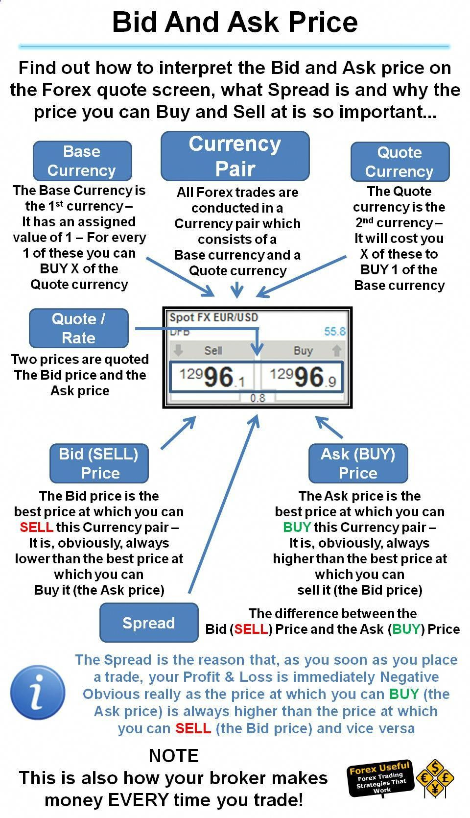 Pin On How To Trade Forex