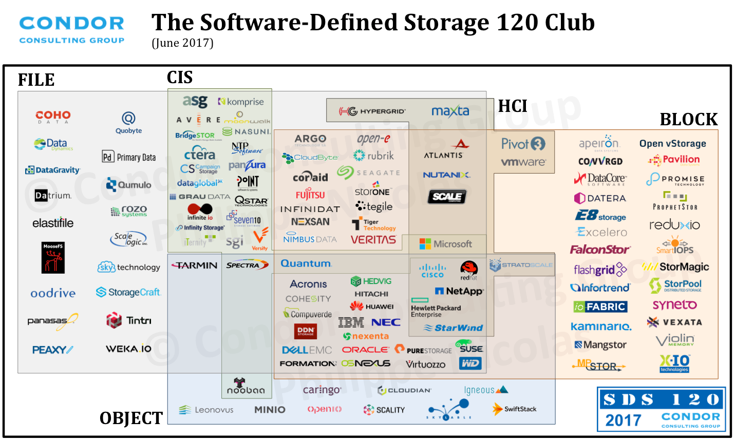 Storagenewsletter 120 Companies In Defined Storage