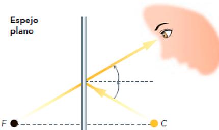 Espejos Planos Y Esfericos Fisica Optica Espejos Planos Espejos Esfericos Planos