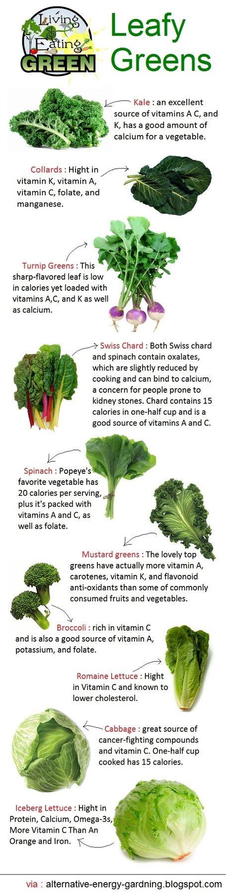 Alternative Gardning List Of Leafy Green Vegetables Healthy Eating Vegetables Healthy Recipes