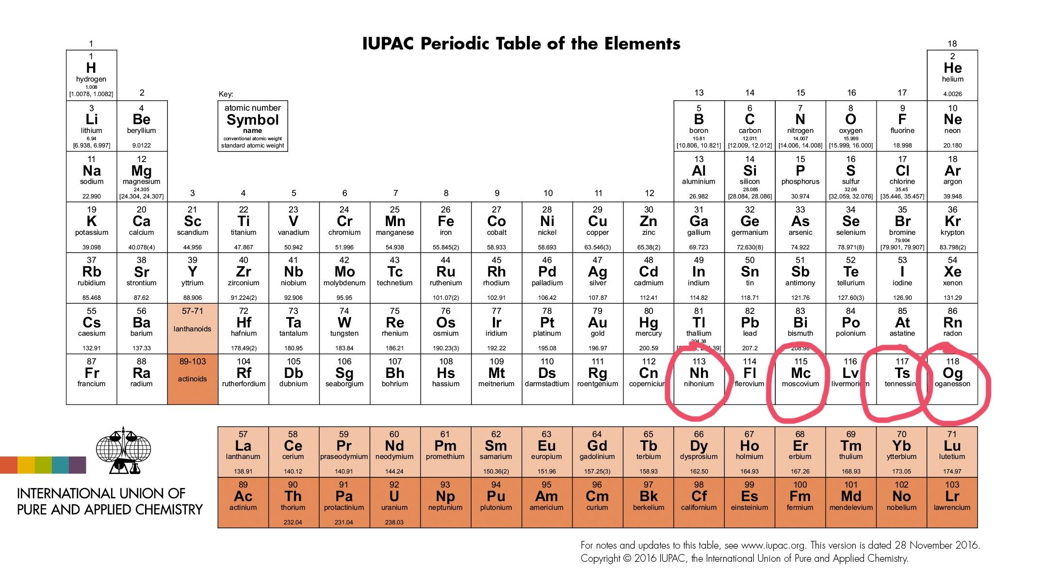 Unique Periodic Table Song By Tom Lehrer Lyrics
