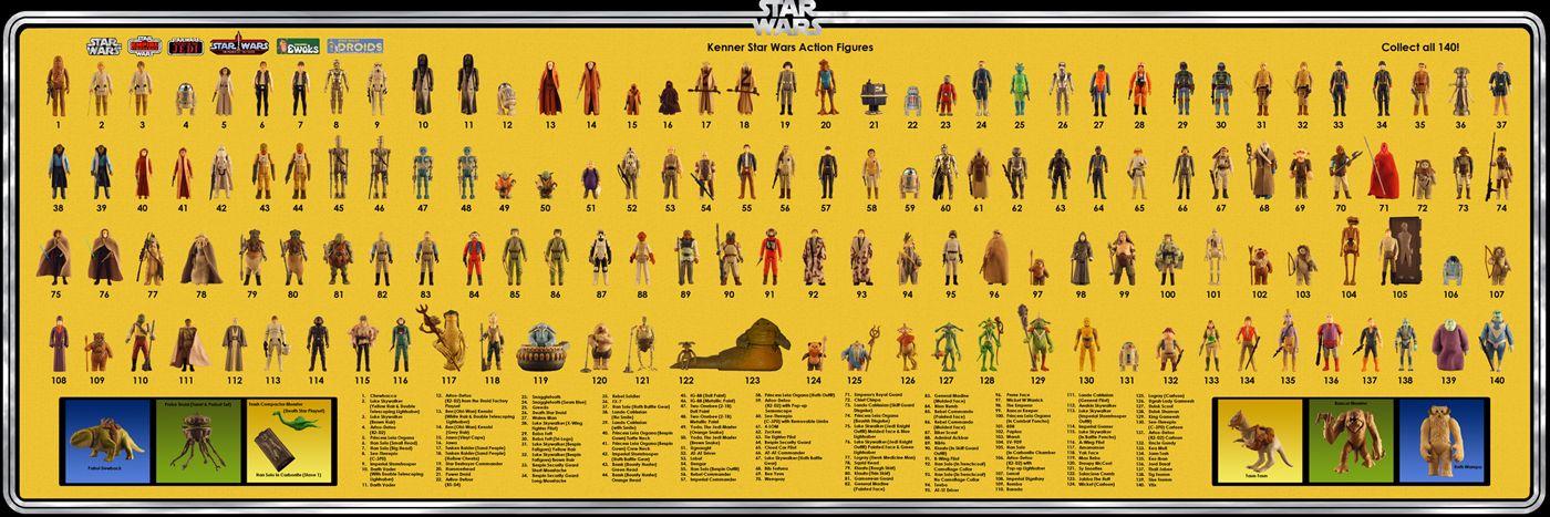 Revengeofthe5th Net The Ultimate Vintage Figure Checklist Vintage Star Wars Vintage Star Wars Toys Star Wars Poster