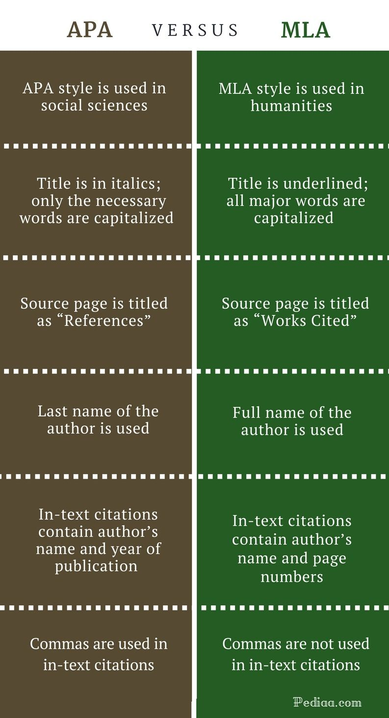 Pin On Arabic Words How To Do In Text Citation If There I No Author