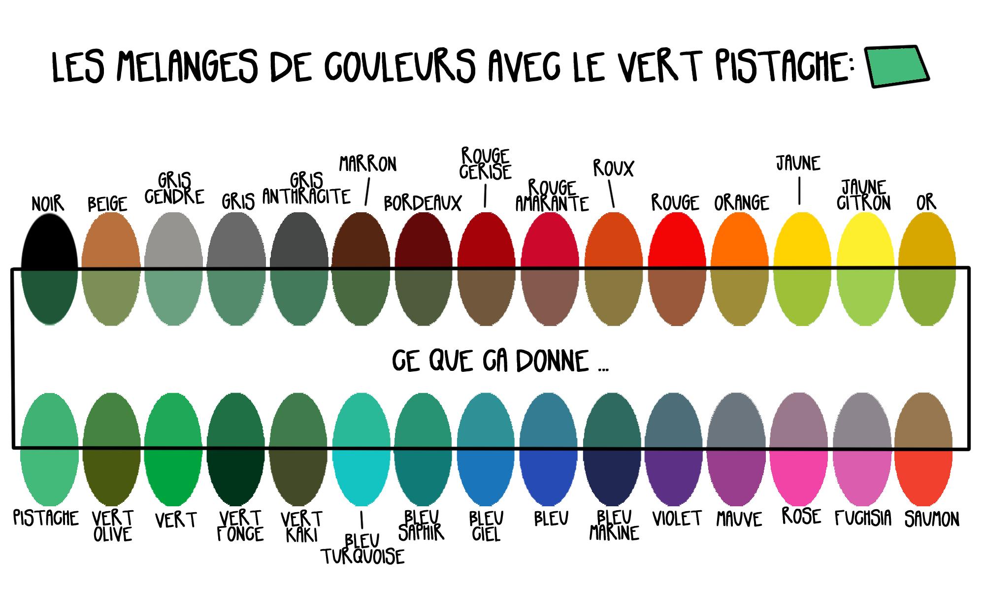 Mixer les couleurs — COMMENT TEINDRE ? | Teinture tissu, Vert kaki, Bleu violet