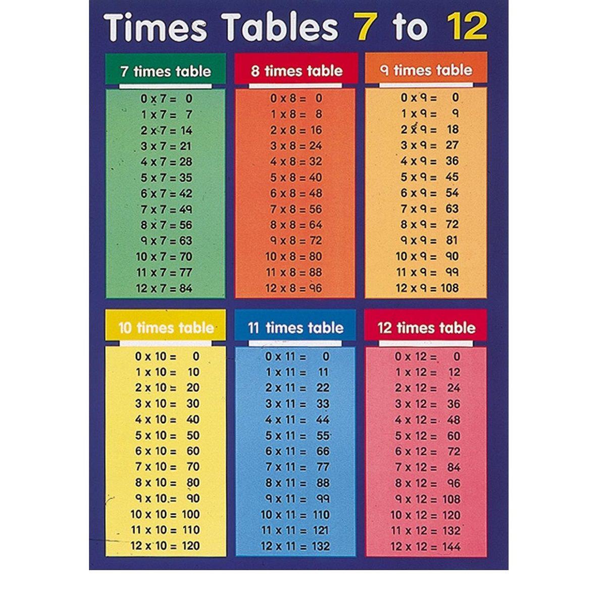 Times Tables 1 100 Printable