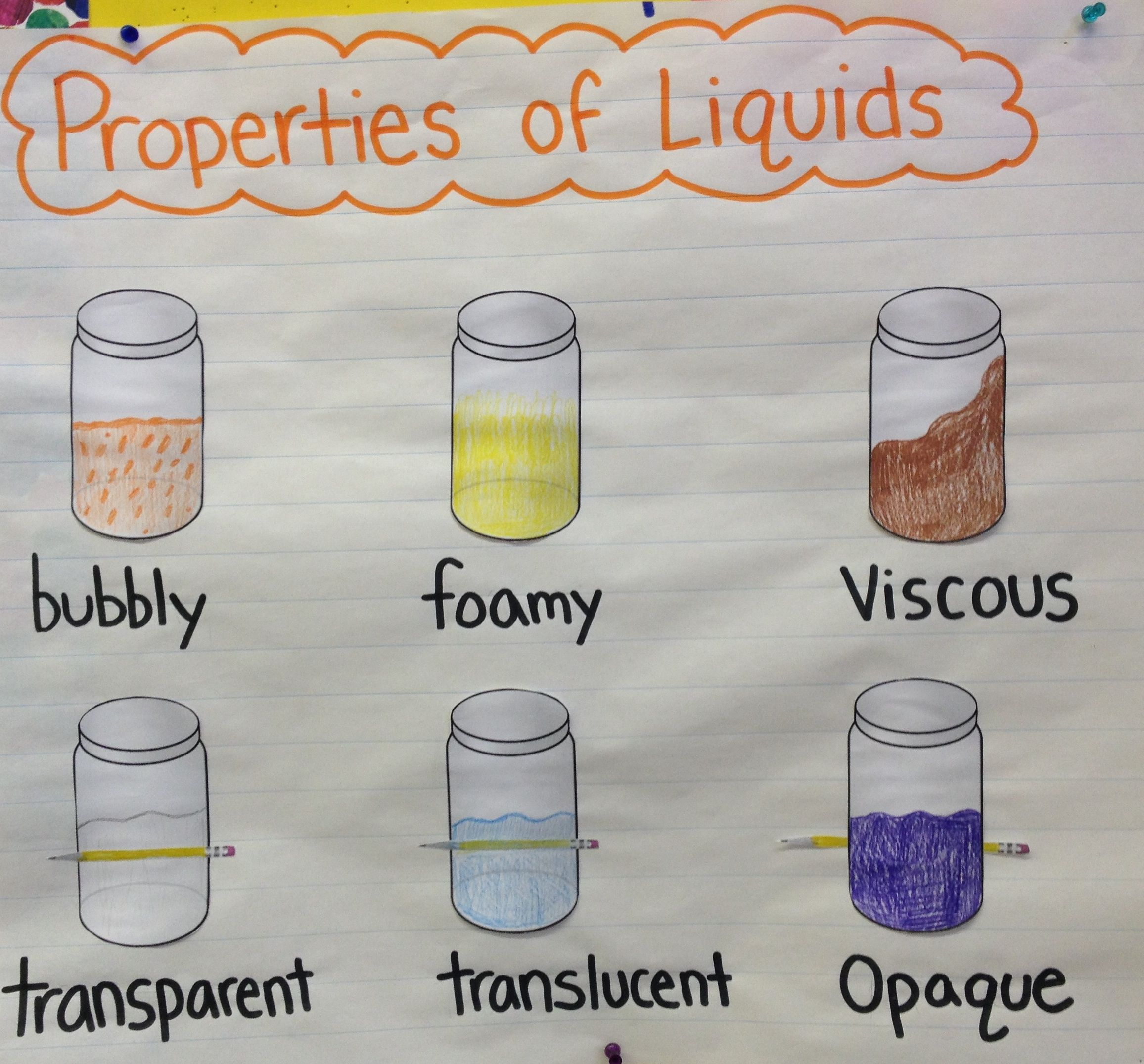 Writing Like A Scientist Properties Of Liquids Chart 1st