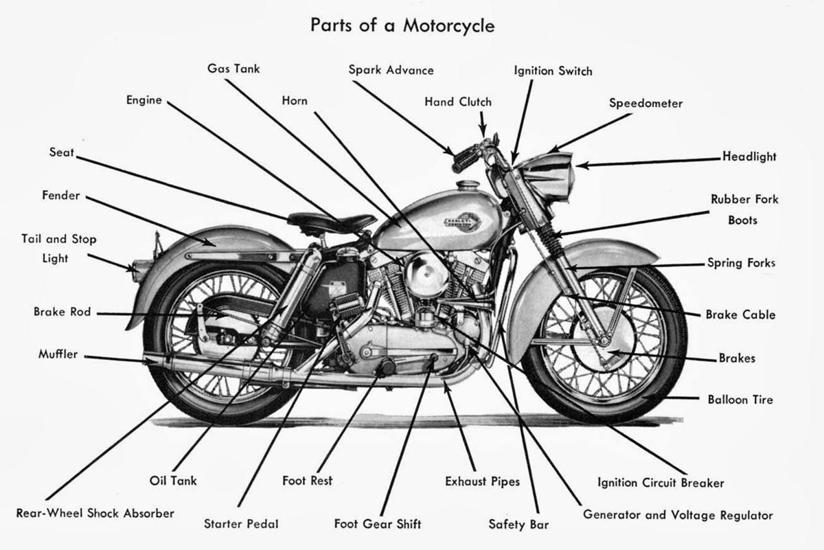 English Vocabulary Vehicle Parts And Accessories Eslbuzz Learning English Motorbike Parts Motorcycle English Vocabulary