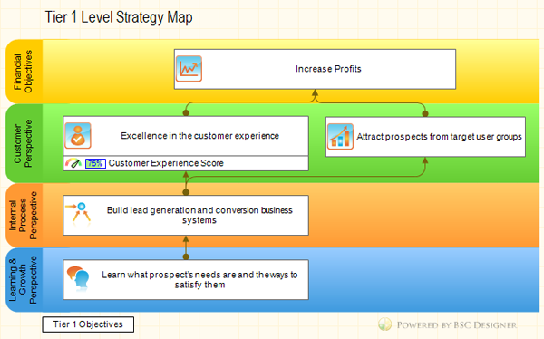Tier  Strategy Map Balanced Scorecard Cascading Example