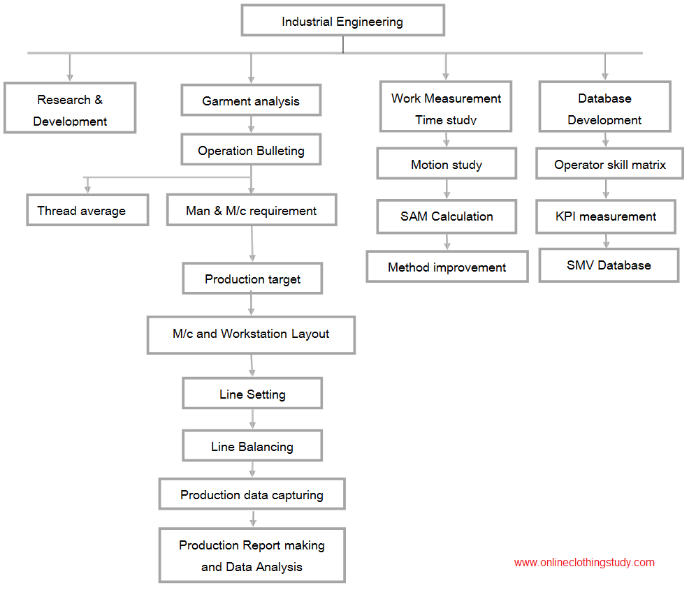 Industrial engineering procedure places to visit pinterest industrial engineering for the garment industry and industrial engineering procedures geenschuldenfo Choice Image