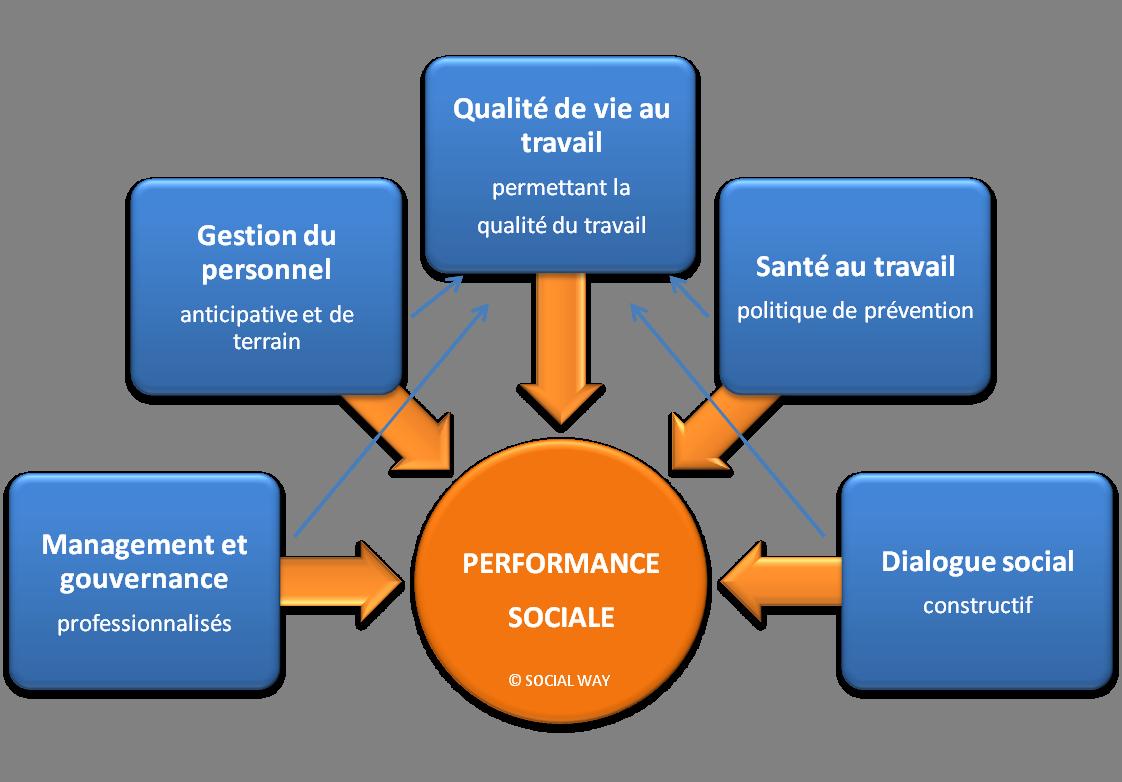 Responsabilite Sociale Interne De L Employeur Rsie Sante Au Travail Qualite Personnelle Dialogue Social