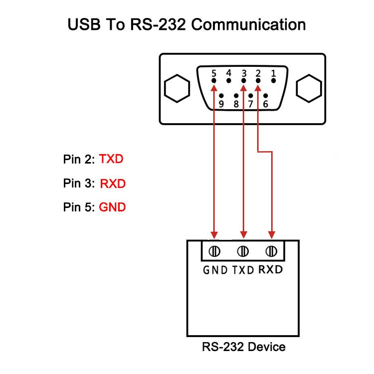 [CSDW_4250]   Rs232 To Usb Wiring Diagram in 2020 | Rs232 To Usb Adapter Wiring Diagram |  | Pinterest