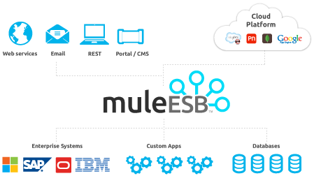 Mule ESB : Most Popular Open Source ESB - Enterprise Service