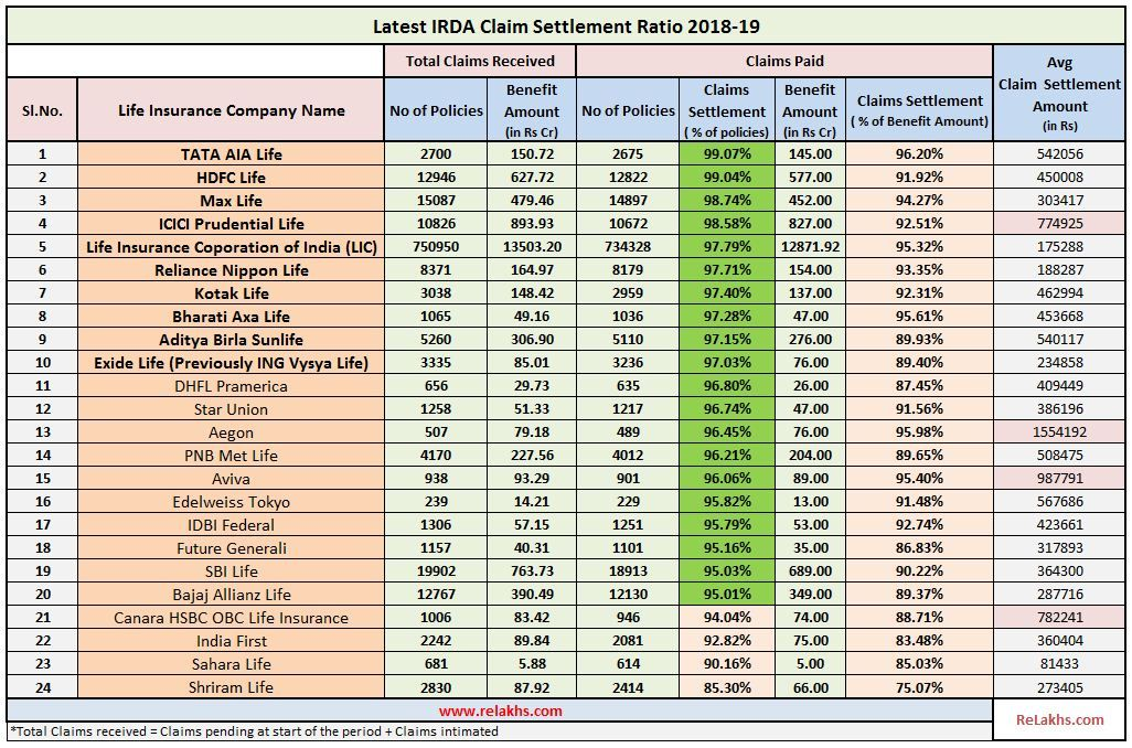 IRDA Claim Settlement Ratio 201819 Data Top 10 Life