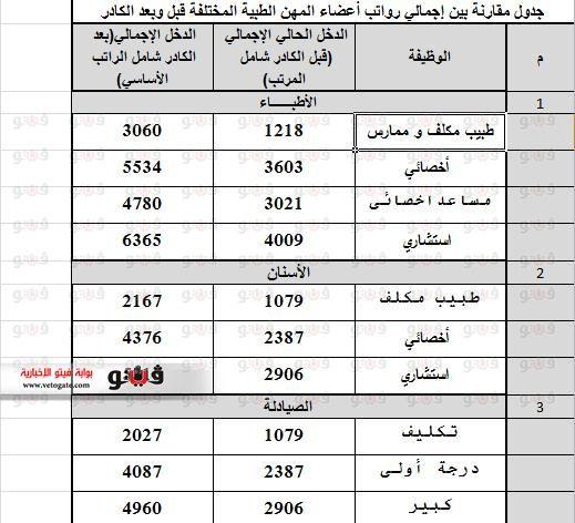 جدول مرتبات الأطباء 2014 بعد تطبيق الكادر