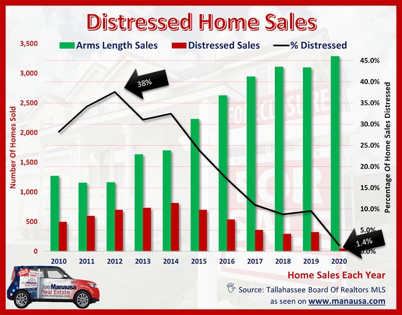 Real Estate Market Forecast For 2021 In 2021 Real Estate Marketing Distressed Property Real Estate