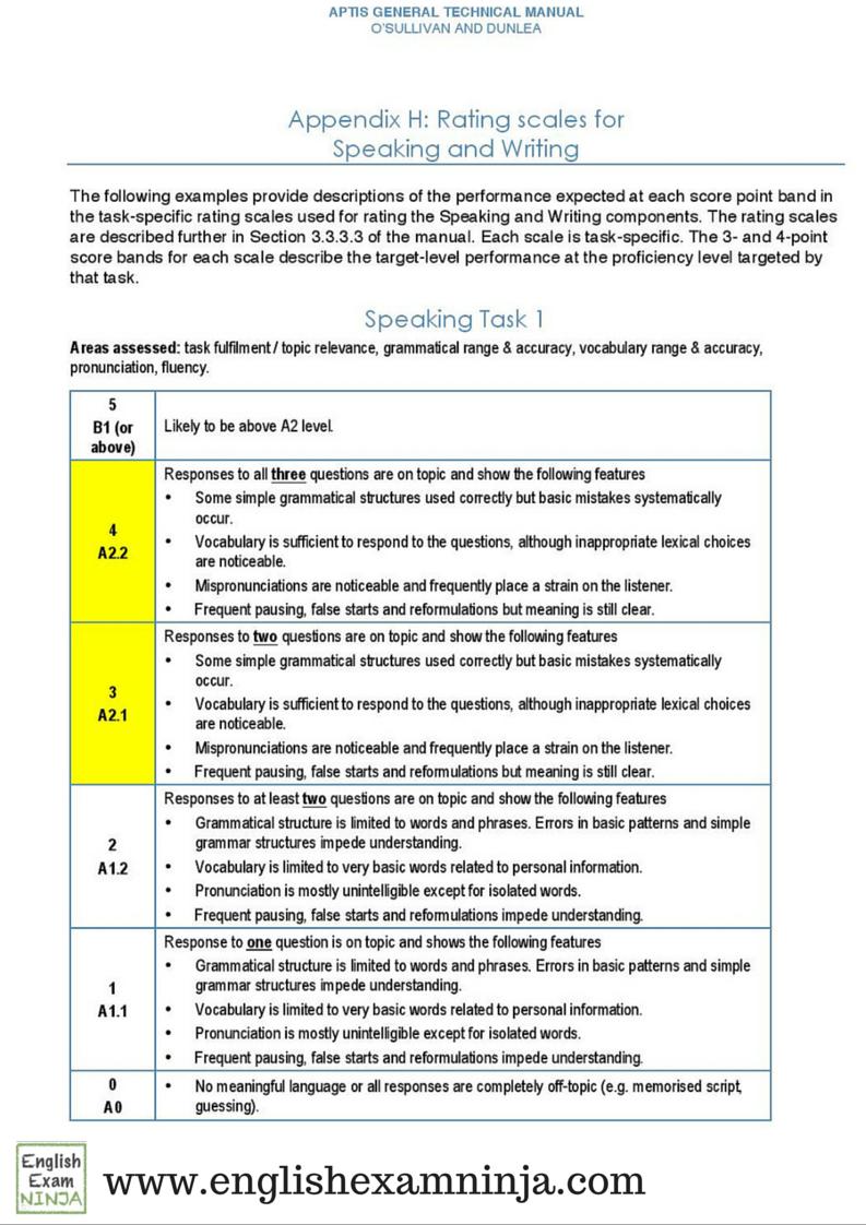 English exam aptis speaking rubric task 1