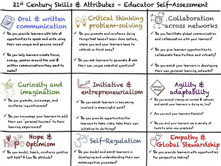 Are You A Whole Teacher A SelfAssessment To Understand  Real